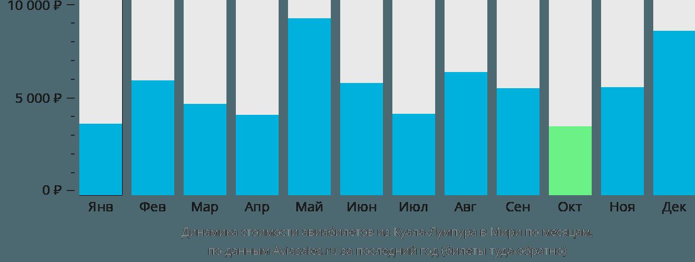 Динамика стоимости авиабилетов из Куала-Лумпура в Мири по месяцам