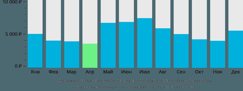Динамика стоимости авиабилетов из Куала-Лумпура в Малайзию по месяцам