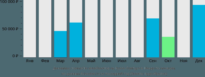 Динамика стоимости авиабилетов из Куала-Лумпура в Нанди по месяцам