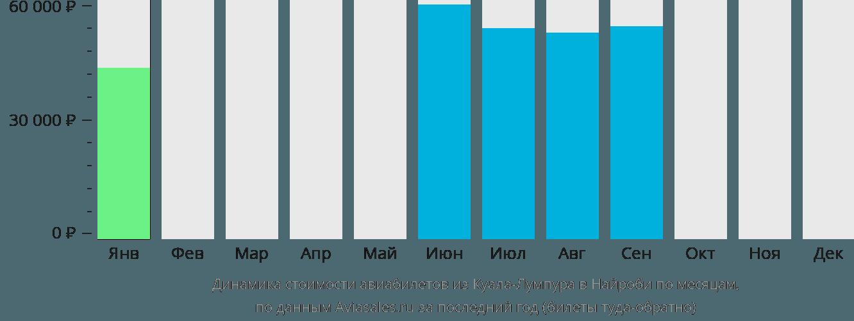 Динамика стоимости авиабилетов из Куала-Лумпура в Найроби по месяцам