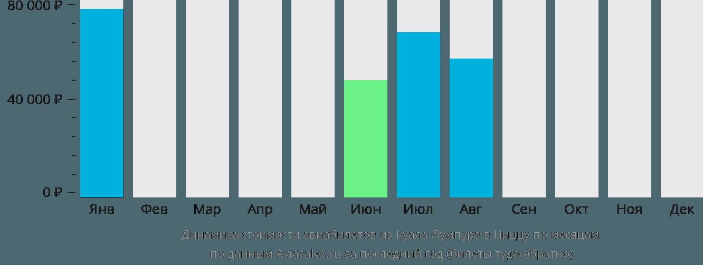 Динамика стоимости авиабилетов из Куала-Лумпура в Ниццу по месяцам