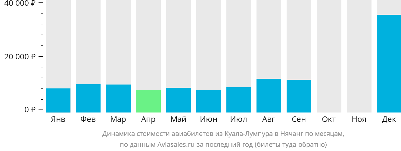 Динамика стоимости авиабилетов из Куала-Лумпура в Нячанг по месяцам
