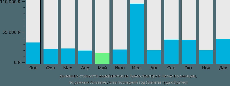Динамика стоимости авиабилетов из Куала-Лумпура в Непал по месяцам