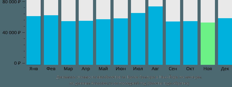 Динамика стоимости авиабилетов из Куала-Лумпура в Нью-Йорк по месяцам