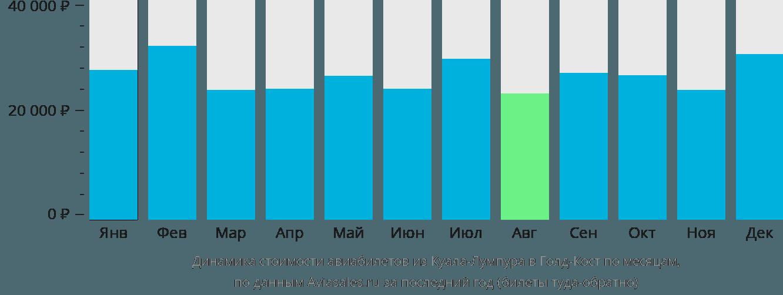 Динамика стоимости авиабилетов из Куала-Лумпура в Голд-Кост по месяцам