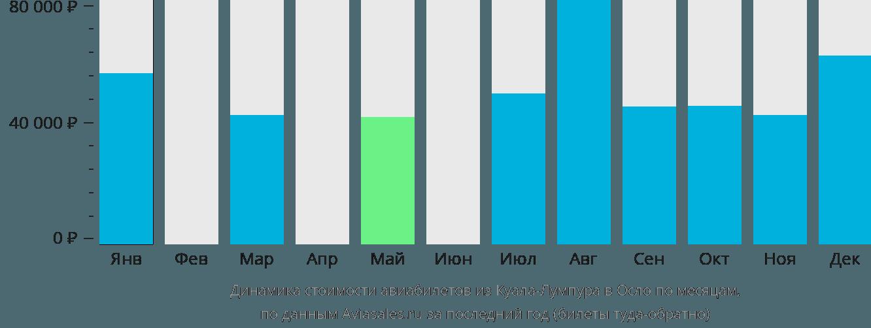 Динамика стоимости авиабилетов из Куала-Лумпура в Осло по месяцам