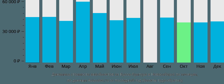 Динамика стоимости авиабилетов из Куала-Лумпура в Новосибирск по месяцам