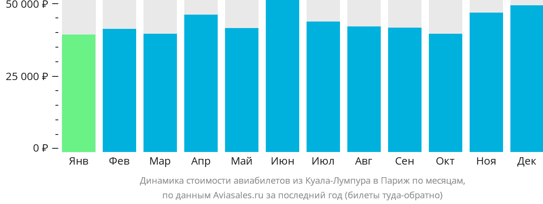 Динамика стоимости авиабилетов из Куала-Лумпура в Париж по месяцам