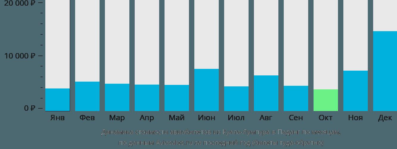 Динамика стоимости авиабилетов из Куала-Лумпура в Паданг по месяцам