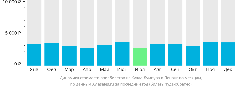 Динамика стоимости авиабилетов из Куала-Лумпура в Пенанг по месяцам