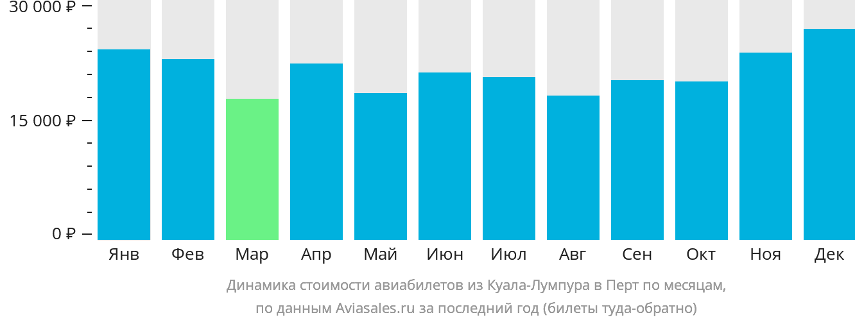 Динамика стоимости авиабилетов из Куала-Лумпура в Перт по месяцам