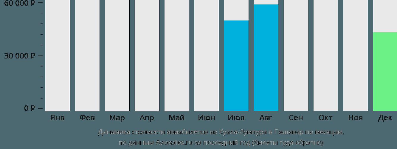 Динамика стоимости авиабилетов из Куала-Лумпура в Пешавар по месяцам