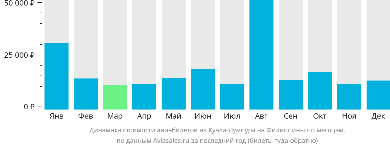 Динамика стоимости авиабилетов из Куала-Лумпура на Филиппины по месяцам