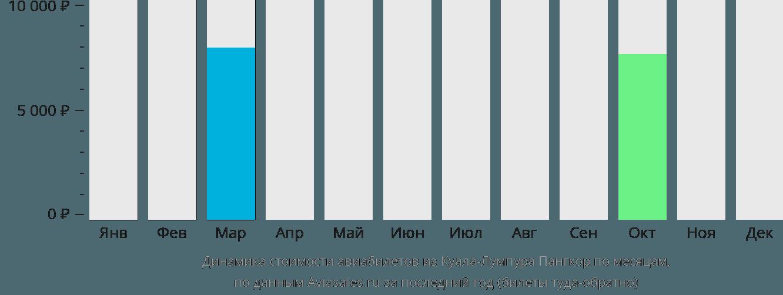 Динамика стоимости авиабилетов из Куала-Лумпура Пангкор по месяцам