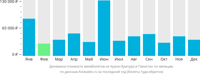 Динамика стоимости авиабилетов из Куала-Лумпура в Пакистан по месяцам