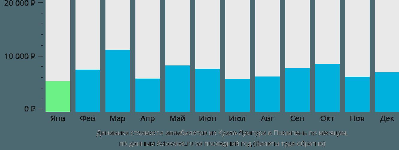 Динамика стоимости авиабилетов из Куала-Лумпура в Пномпень по месяцам