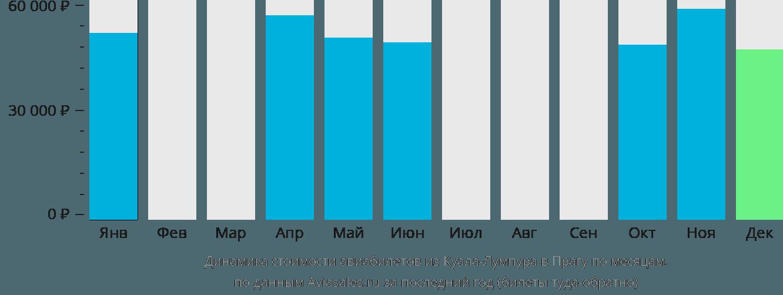 Динамика стоимости авиабилетов из Куала-Лумпура в Прагу по месяцам