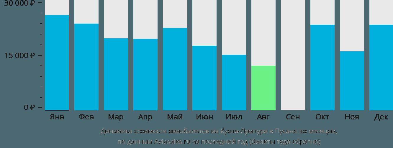 Динамика стоимости авиабилетов из Куала-Лумпура в Пусана по месяцам