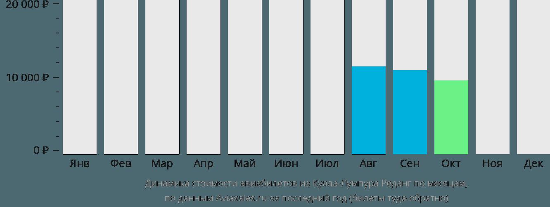 Динамика стоимости авиабилетов из Куала-Лумпура Реданг по месяцам