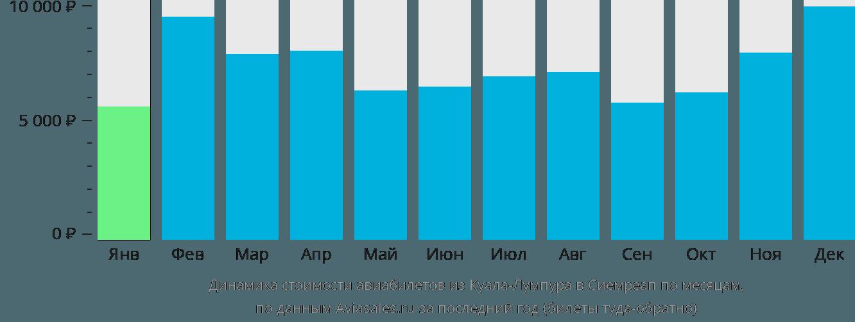 Динамика стоимости авиабилетов из Куала-Лумпура в Сиемреап по месяцам