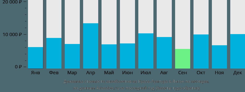 Динамика стоимости авиабилетов из Куала-Лумпура в Янгон по месяцам