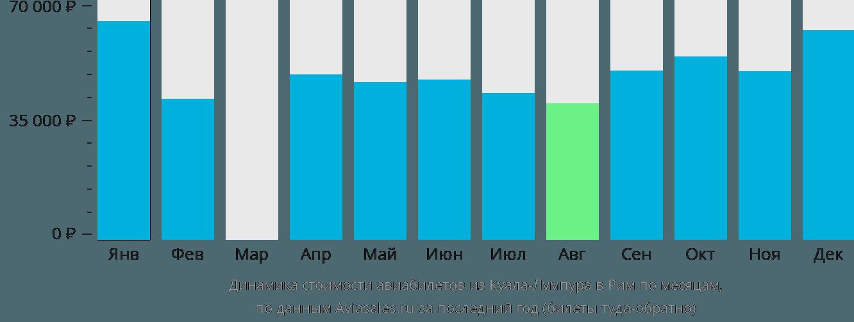 Динамика стоимости авиабилетов из Куала-Лумпура в Рим по месяцам