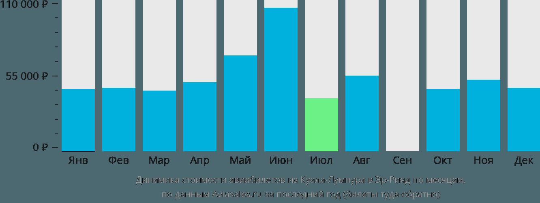 Динамика стоимости авиабилетов из Куала-Лумпура в Эр-Рияд по месяцам