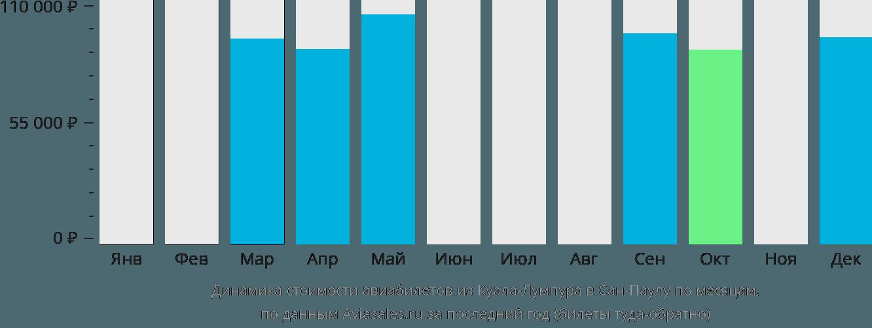 Динамика стоимости авиабилетов из Куала-Лумпура в Сан-Паулу по месяцам