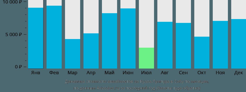 Динамика стоимости авиабилетов из Куала-Лумпура в Сибу по месяцам