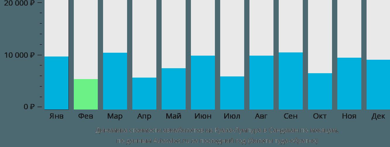 Динамика стоимости авиабилетов из Куала-Лумпура в Сандакан по месяцам