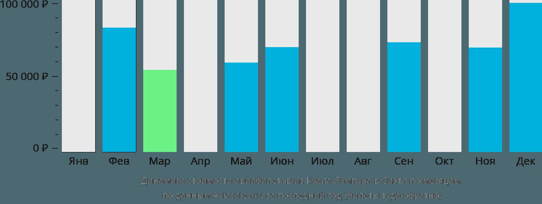 Динамика стоимости авиабилетов из Куала-Лумпура в Сиэтл по месяцам