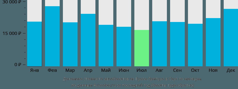Динамика стоимости авиабилетов из Куала-Лумпура в Сеул по месяцам