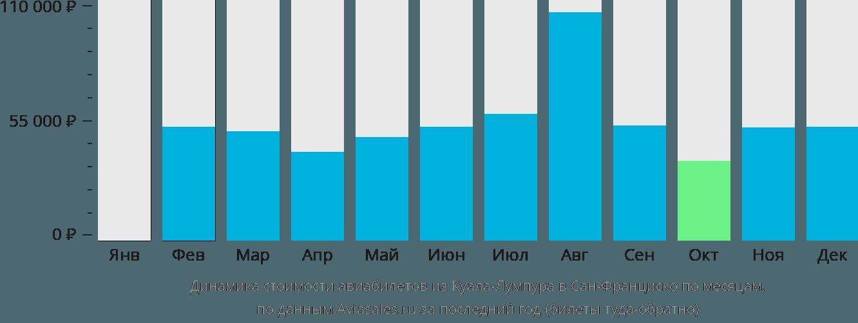Динамика стоимости авиабилетов из Куала-Лумпура в Сан-Франциско по месяцам