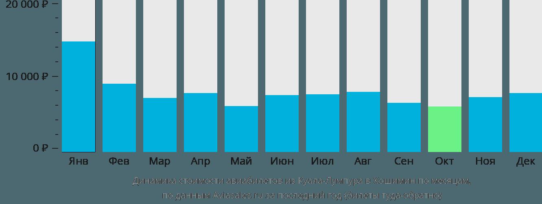 Динамика стоимости авиабилетов из Куала-Лумпура в Хошимин по месяцам