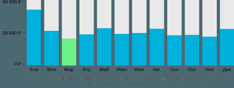 Динамика стоимости авиабилетов из Куала-Лумпура в Шанхай по месяцам