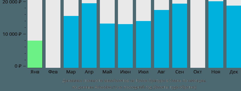 Динамика стоимости авиабилетов из Куала-Лумпура в Сиань по месяцам