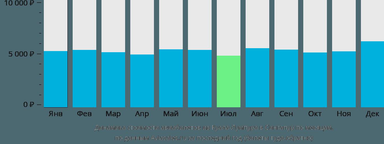Динамика стоимости авиабилетов из Куала-Лумпура в Сингапур по месяцам