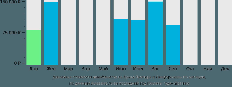 Динамика стоимости авиабилетов из Куала-Лумпура в Симферополь по месяцам