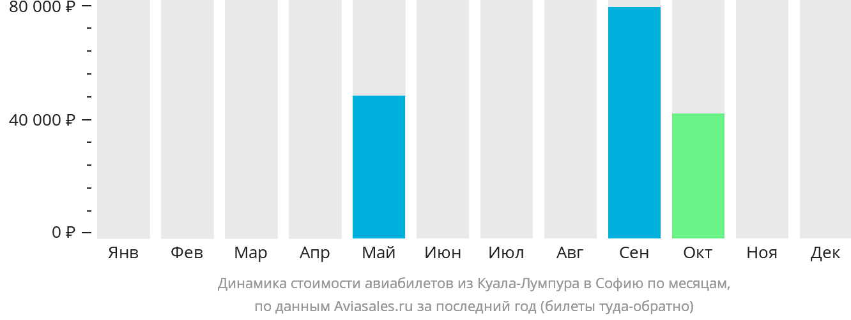 Динамика стоимости авиабилетов из Куала-Лумпура в Софию по месяцам