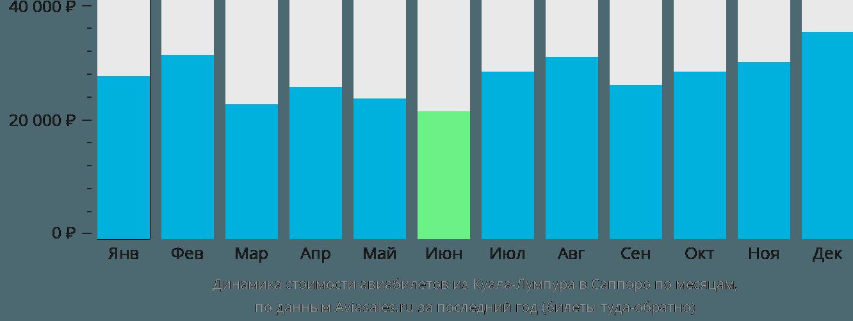 Динамика стоимости авиабилетов из Куала-Лумпура в Саппоро по месяцам