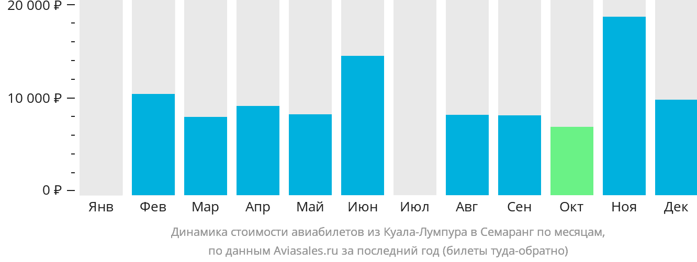 Динамика стоимости авиабилетов из Куала-Лумпура в Семаранг по месяцам