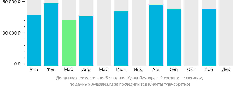 Динамика стоимости авиабилетов из Куала-Лумпура в Стокгольм по месяцам