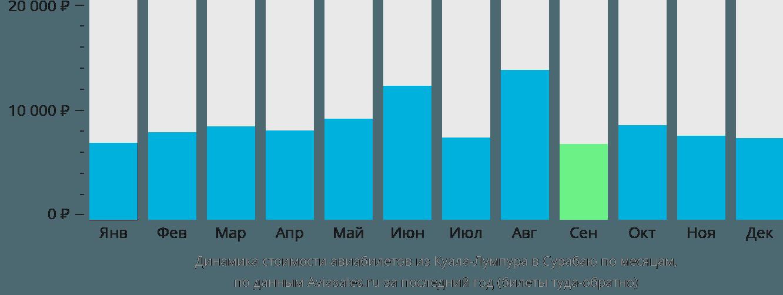 Динамика стоимости авиабилетов из Куала-Лумпура в Сурабаю по месяцам
