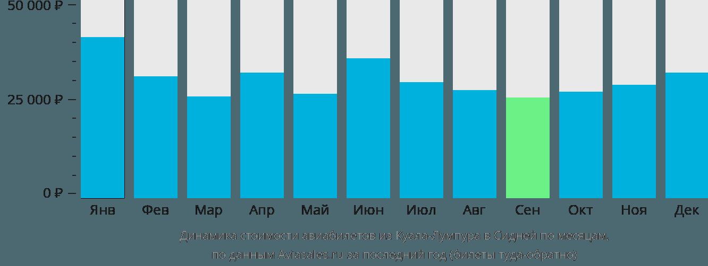 Динамика стоимости авиабилетов из Куала-Лумпура в Сидней по месяцам
