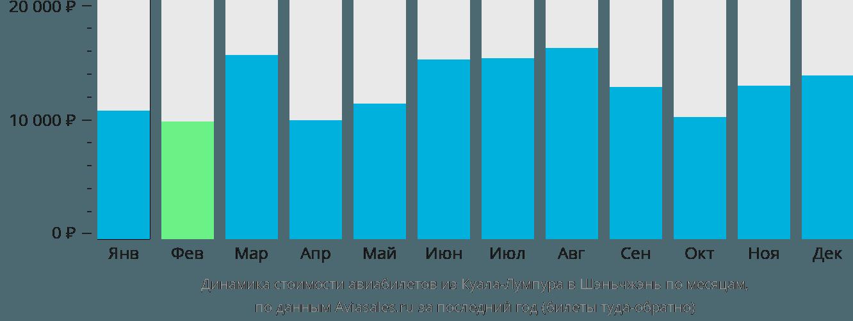 Динамика стоимости авиабилетов из Куала-Лумпура в Шэньчжэнь по месяцам