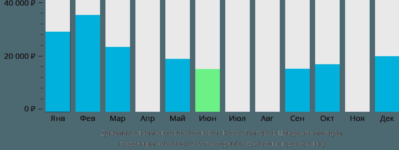 Динамика стоимости авиабилетов из Куала-Лумпура в Циндао по месяцам