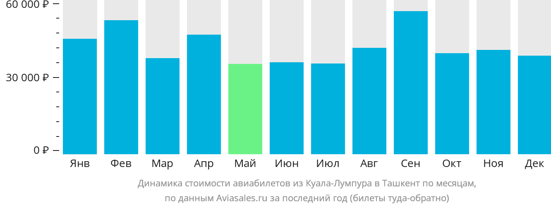 Динамика стоимости авиабилетов из Куала-Лумпура в Ташкент по месяцам