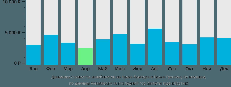 Динамика стоимости авиабилетов из Куала-Лумпура в Куала-Тренгану по месяцам