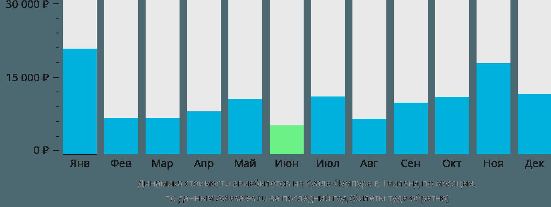 Динамика стоимости авиабилетов из Куала-Лумпура в Таиланд по месяцам