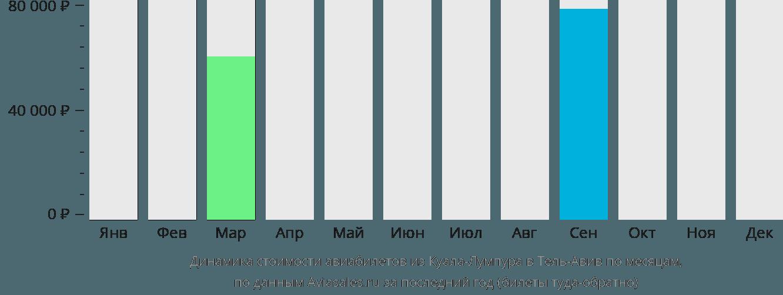 Динамика стоимости авиабилетов из Куала-Лумпура в Тель-Авив по месяцам